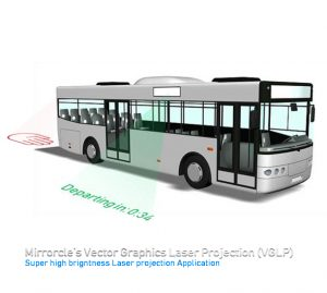 VGLP Projector Laser Digital Signage for Bus