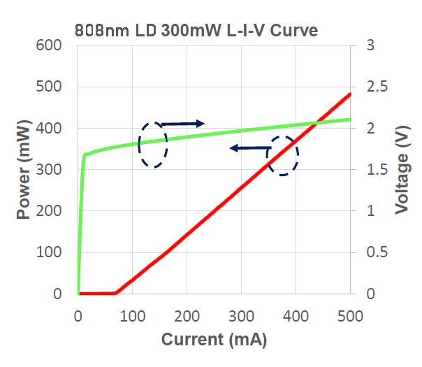 808nm High Power Laser Diode (LD) IV Curve