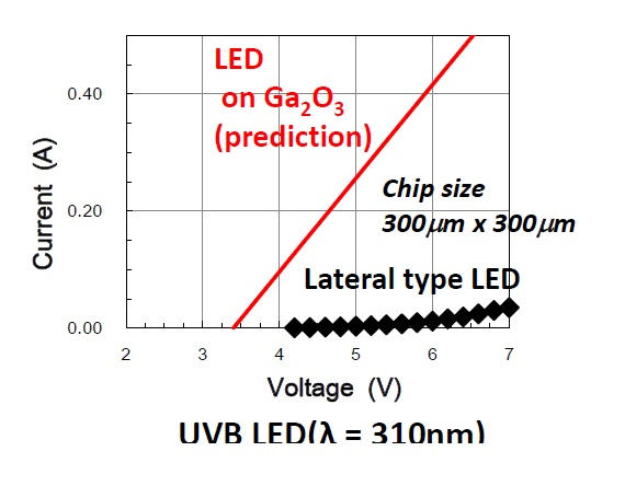 Ga2O3 substrate advantange for UVB LED