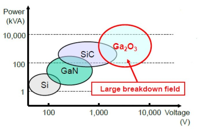 Ga2O3 Breakdown Voltage vs. SiC vs. GaN