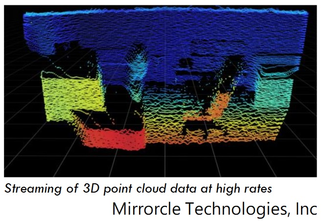 Streaming 3D point cloud captured by SyMPL LiDAR