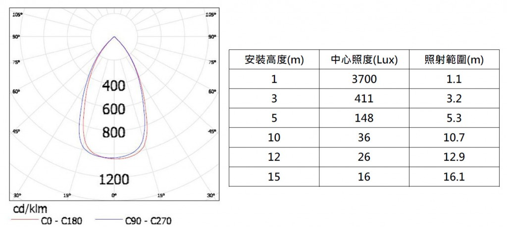40W_Highbay_Optical Graph 56 Degree Lens
