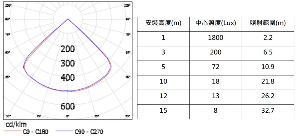 40W_Highbay_Optical Graph 95 Degree Lens